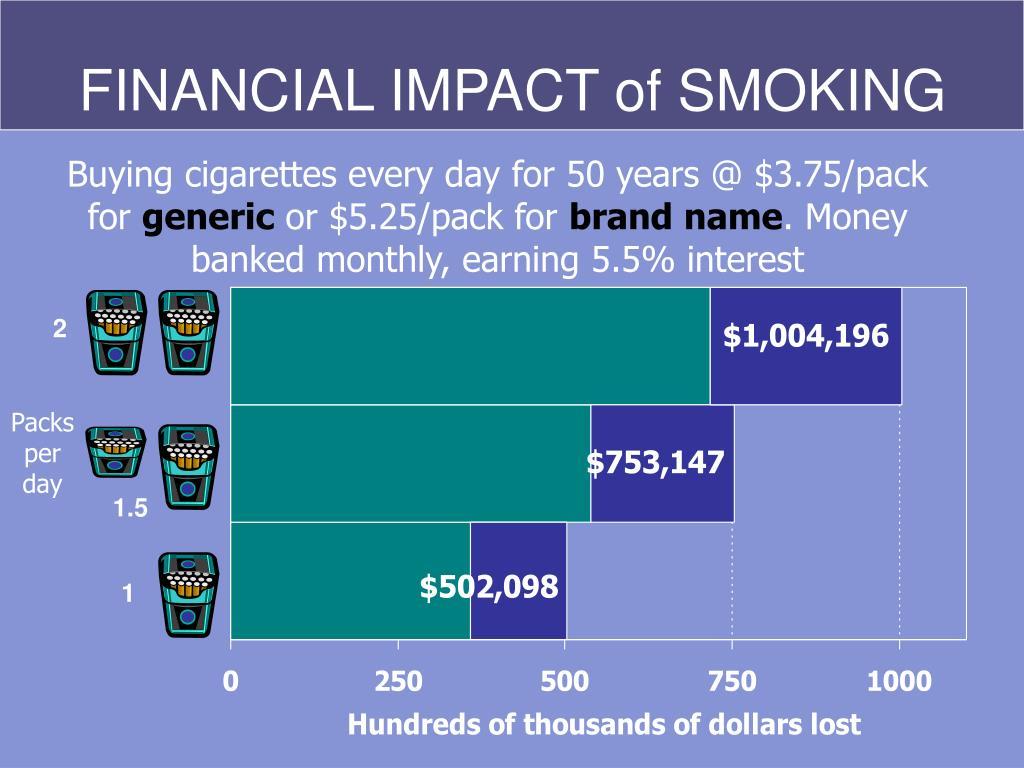 FINANCIAL IMPACT of SMOKING
