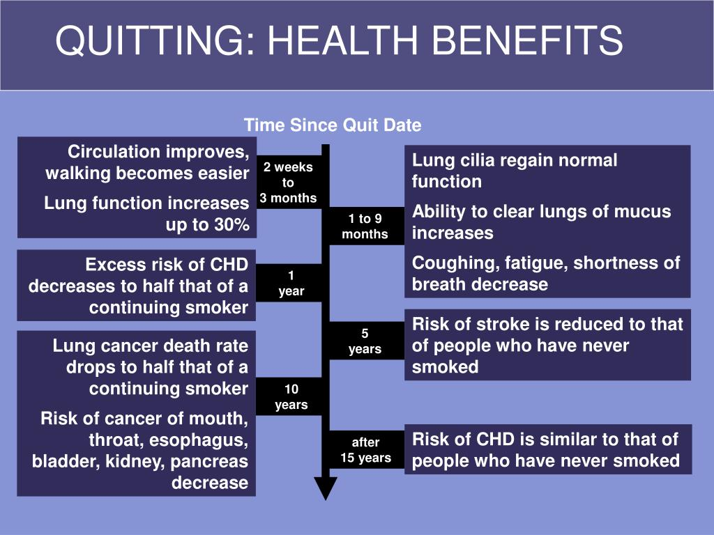 QUITTING: HEALTH BENEFITS