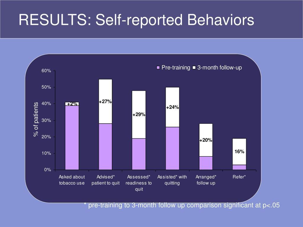 RESULTS: Self-reported Behaviors