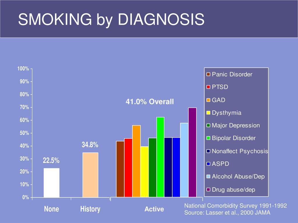 SMOKING by DIAGNOSIS