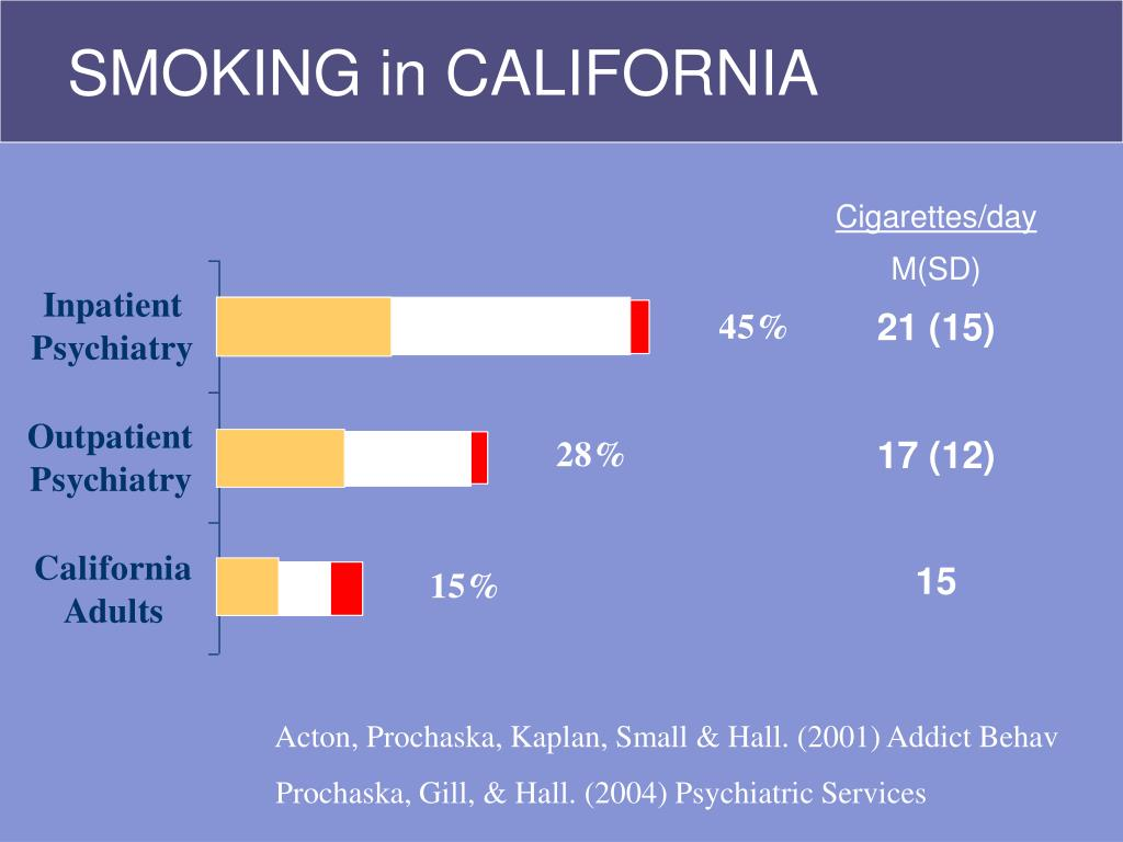 SMOKING in CALIFORNIA