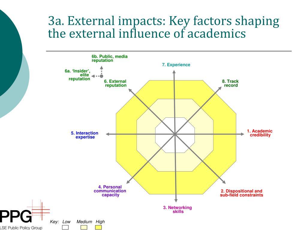 3a. External impacts: Key factors shaping the external influence of academics