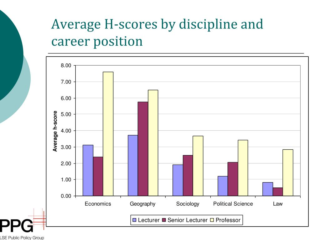 Average H-scores by discipline and career position