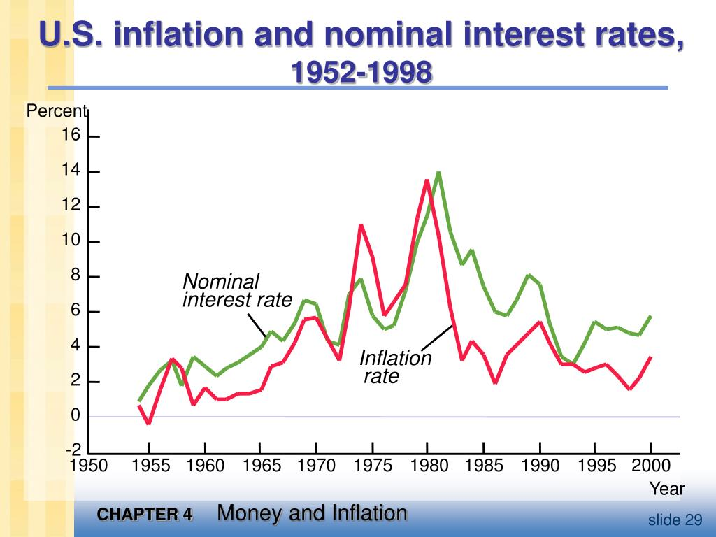 U.S. inflation and nominal interest rates,