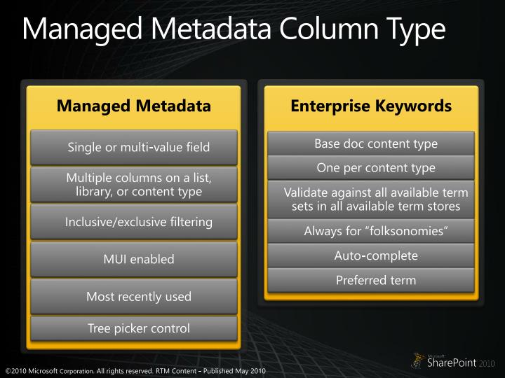 Managed Metadata Column Type