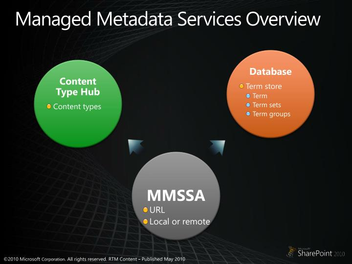 Managed Metadata Services Overview