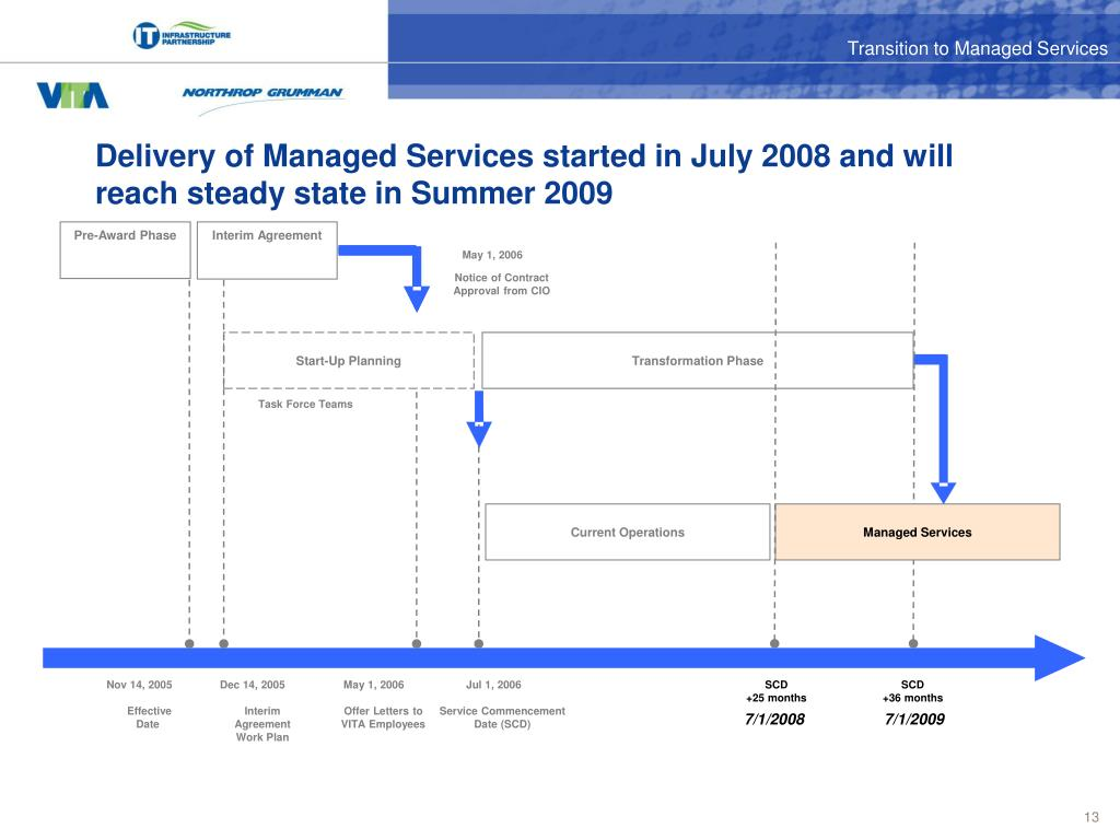 Delivery of Managed Services started in July 2008 and will reach steady state in Summer 2009