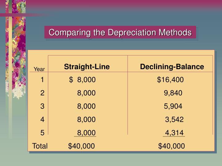 Comparing the Depreciation Methods