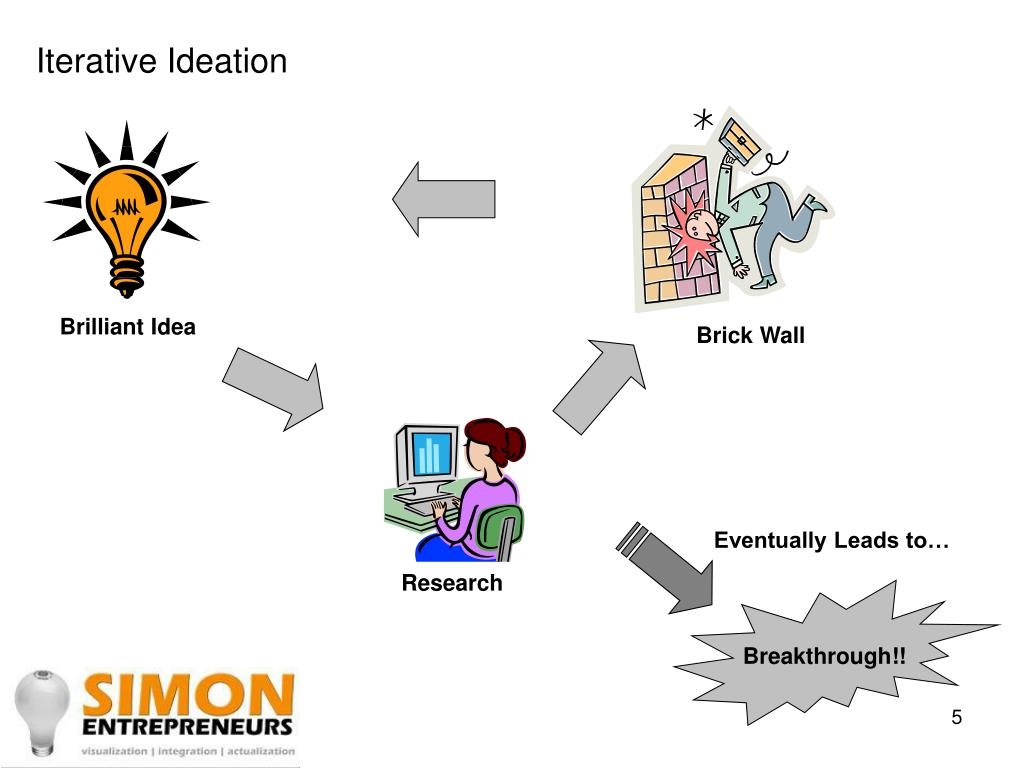 Iterative Ideation