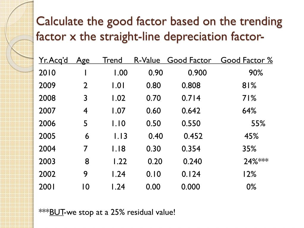 Calculate the good factor based on the trending factor x the straight-line depreciation factor-