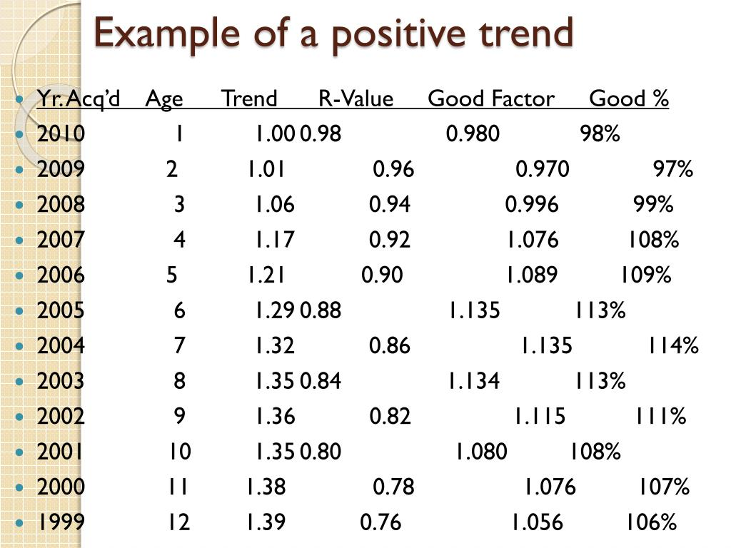 Example of a positive trend