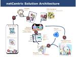 netcentric solution architecture