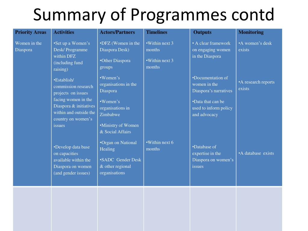 Summary of Programmes contd