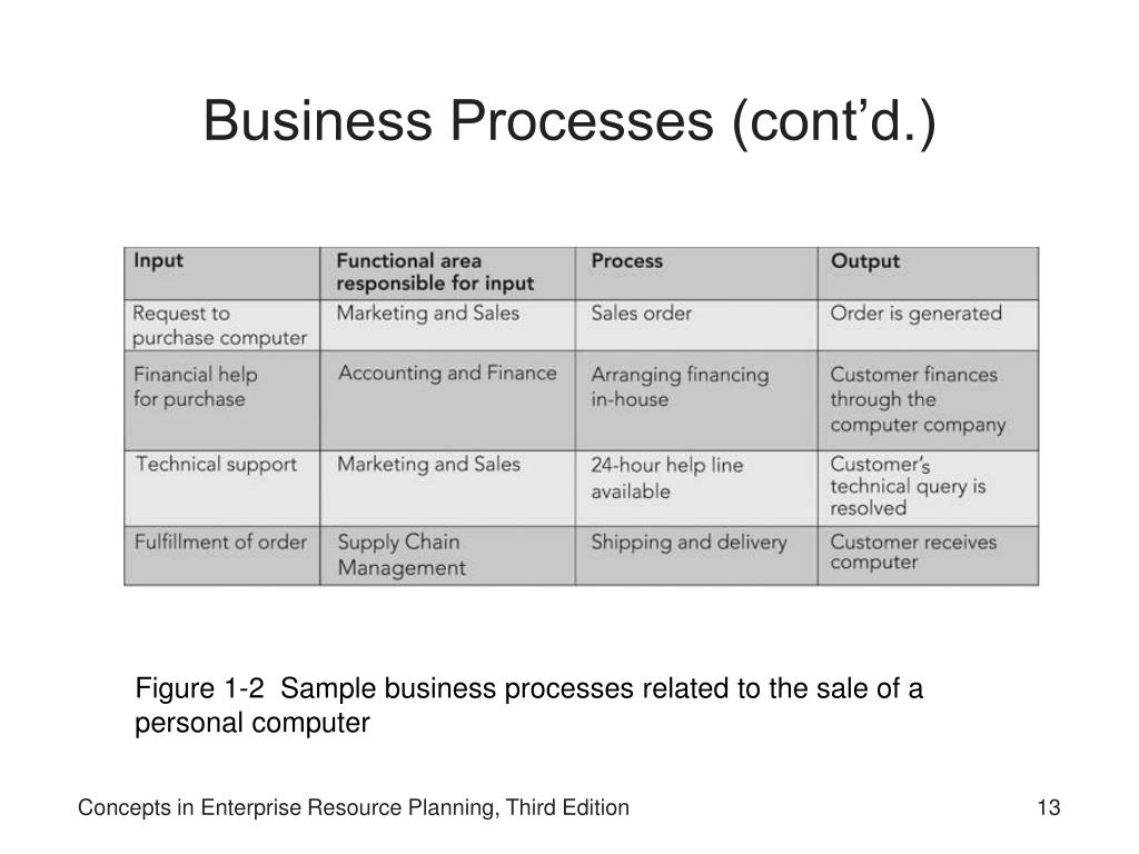 Business Processes (cont'd.)