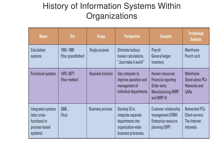 History of information systems within organizations