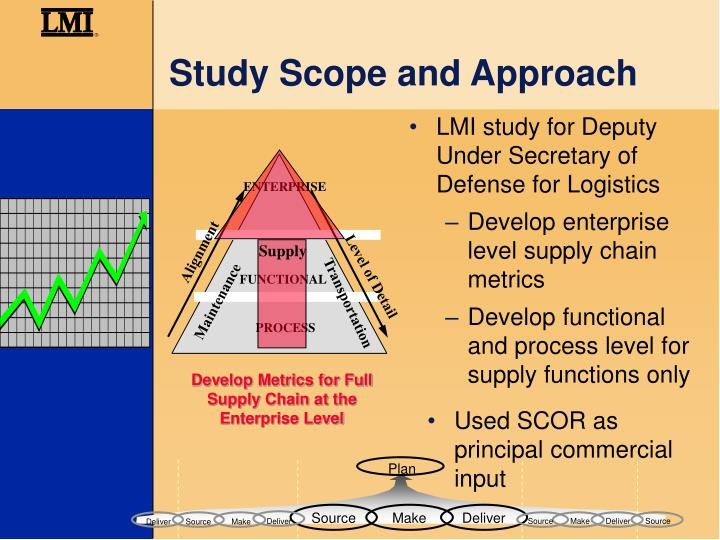 scope study The scoping study will place particular focus on quantifying the expected beneficial effects that the higher potash formation temperatures measured at milestone may have on reducing the energy requirements of a potash operation, so as to estimate potential operating cost savings.
