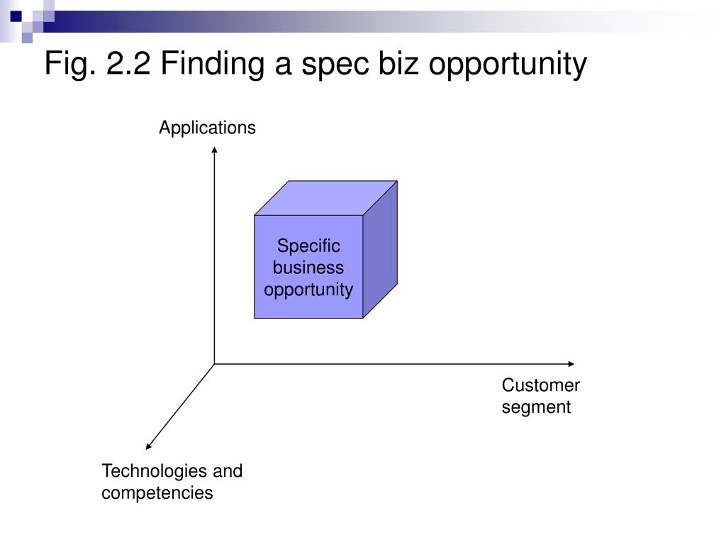 Fig. 2.2 Finding a spec biz opportunity