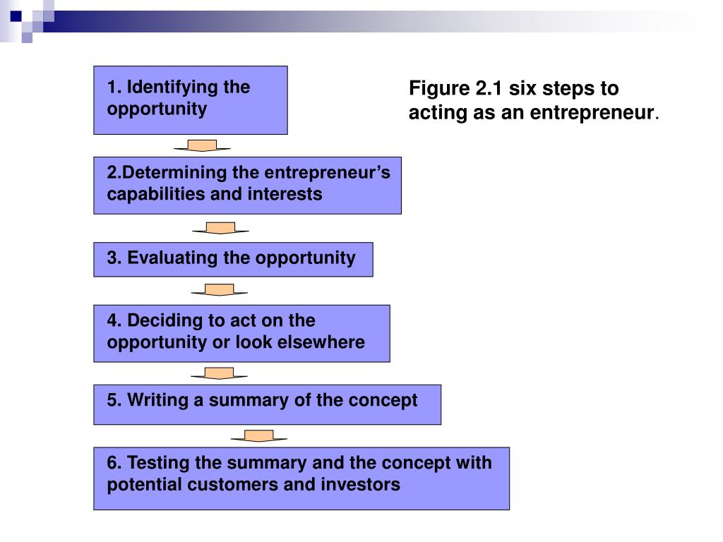 1. Identifying the opportunity