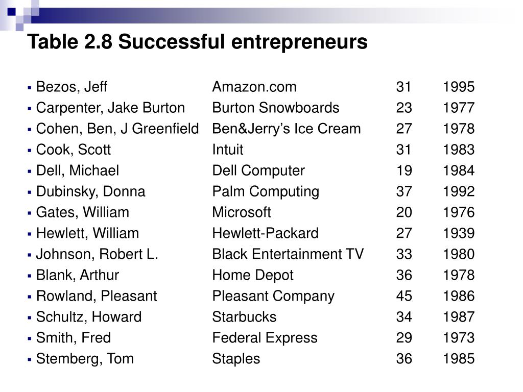 Table 2.8 Successful entrepreneurs