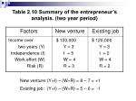 table 2 10 summary of the entrepreneur s analysis two year period