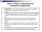 table 2 11 basic 5 step process of evaluating an opportunity