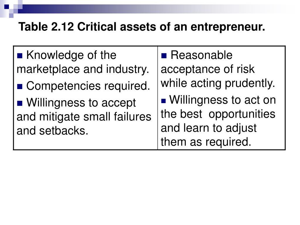 Table 2.12 Critical assets of an entrepreneur.