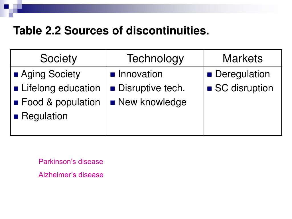 Table 2.2 Sources of discontinuities.