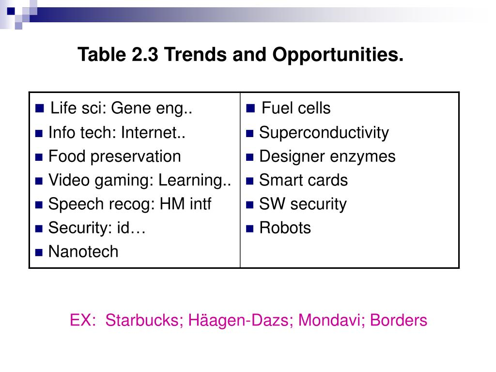 Table 2.3 Trends and Opportunities.