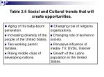 table 2 5 social and cultural trends that will create opportunities