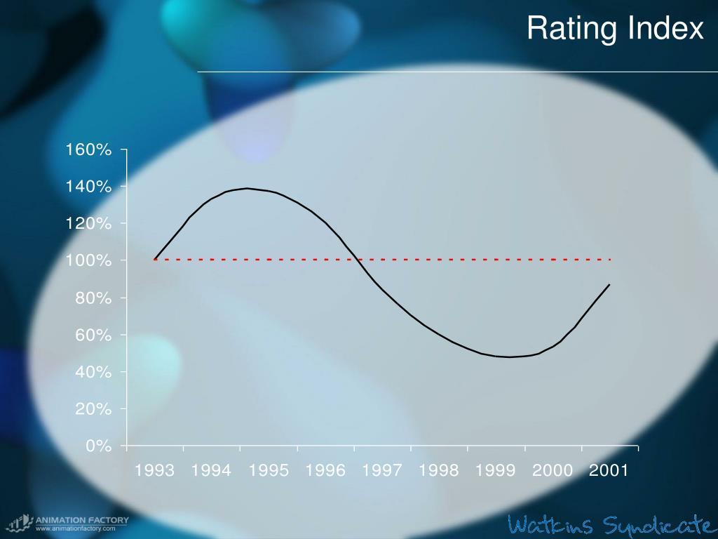 Rating Index