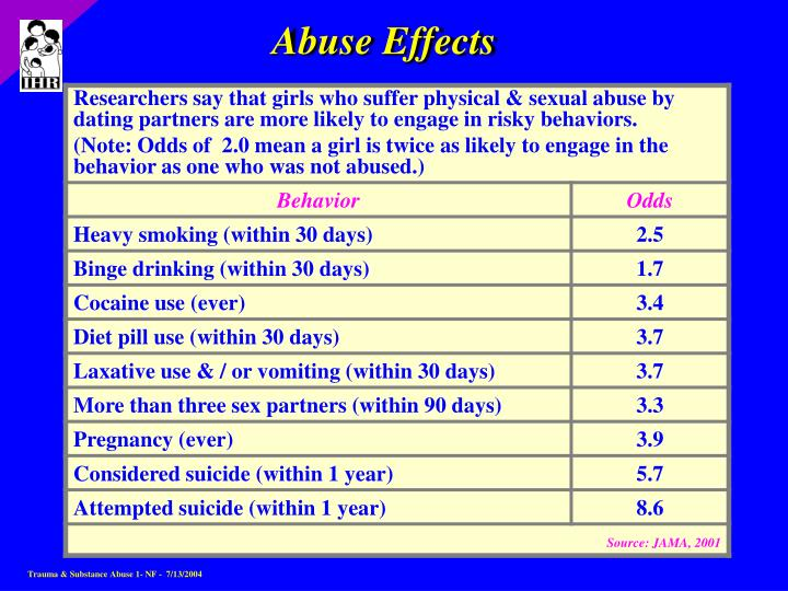 Abuse Effects
