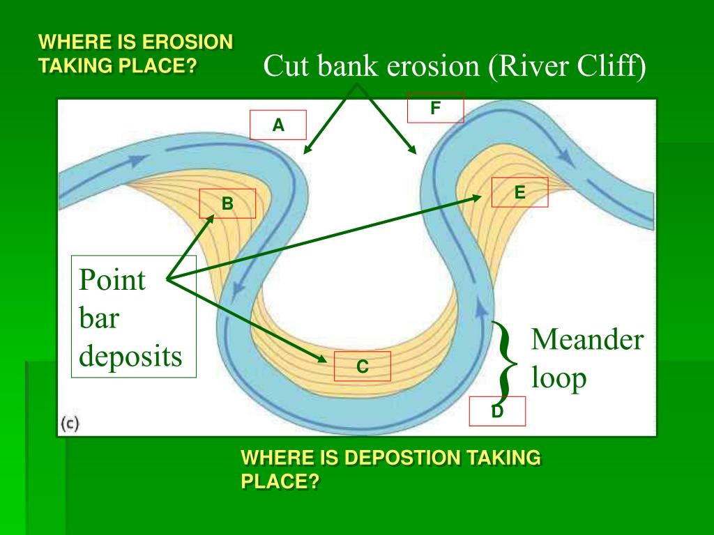 WHERE IS EROSION TAKING PLACE?