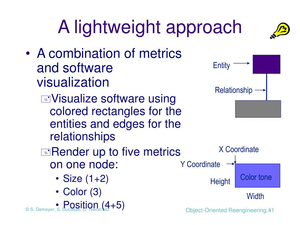 A combination of metrics and software visualization