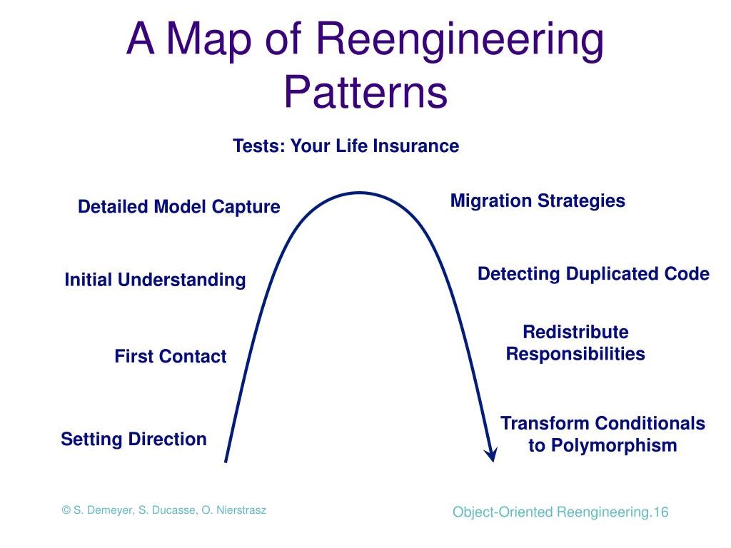 A Map of Reengineering Patterns