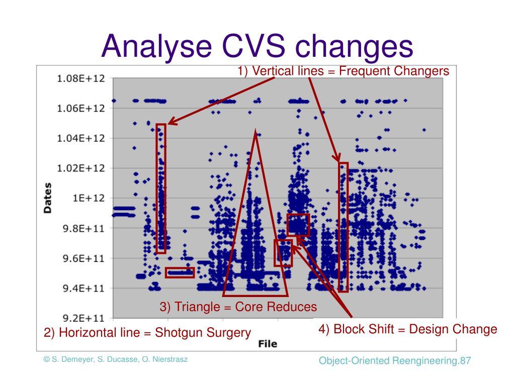 Analyse CVS changes