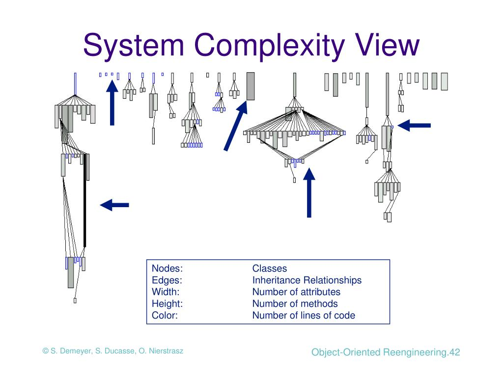 System Complexity View