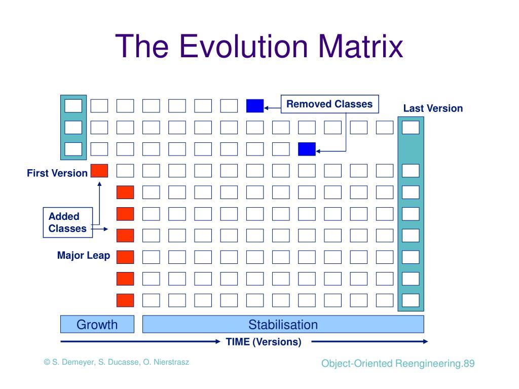 The Evolution Matrix
