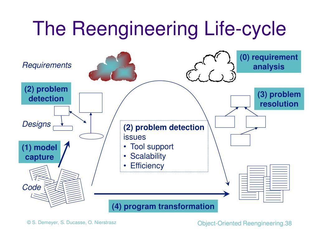 The Reengineering Life-cycle