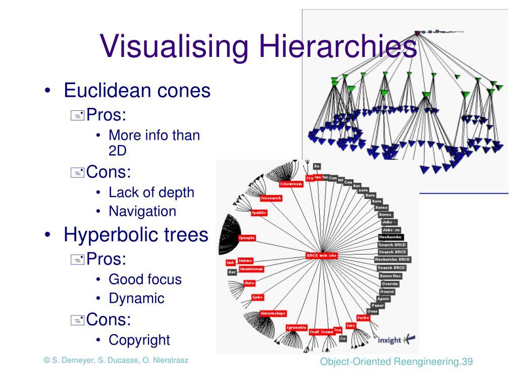 Visualising Hierarchies