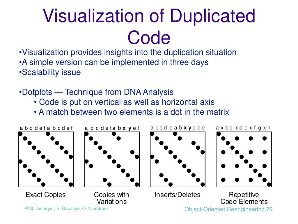 Visualization of Duplicated Code