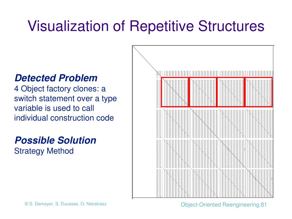 Visualization of Repetitive Structures