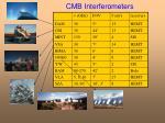 cmb interferometers