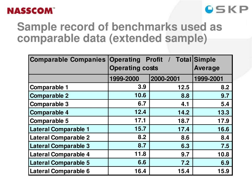 Sample record of benchmarks used as   comparable data (extended sample)