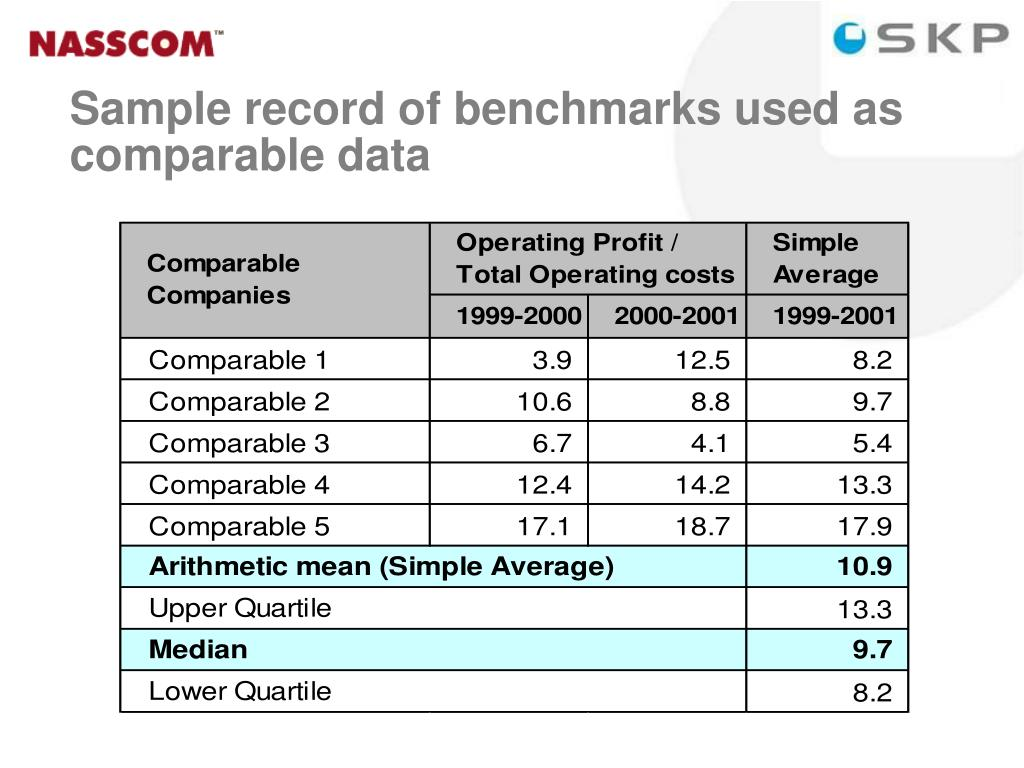 Sample record of benchmarks used as  comparable data