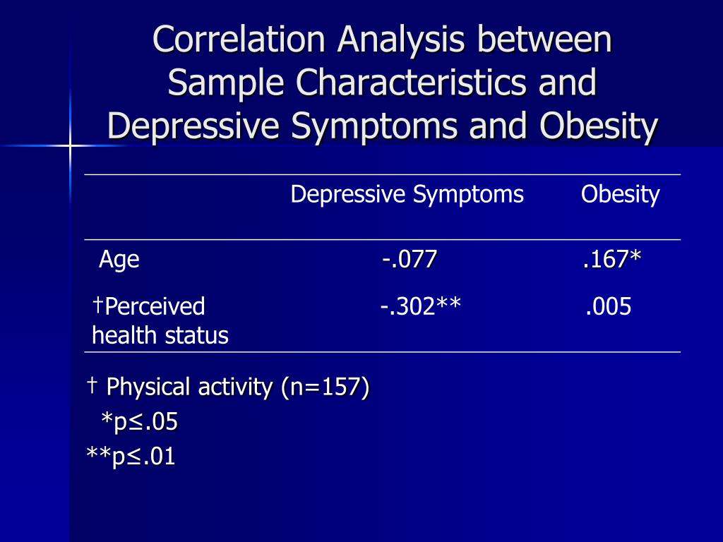 Correlation Analysis between Sample Characteristics and Depressive Symptoms and Obesity