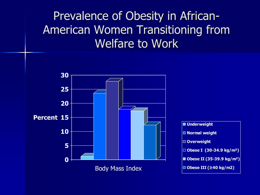 Prevalence of Obesity in African-American Women Transitioning from Welfare to Work