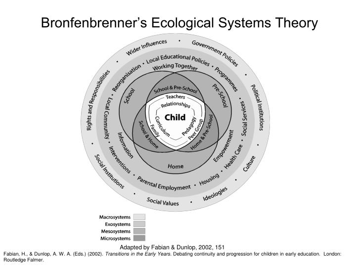 bronfenbrenner's ecological system's theory Bronfenbrenner ecological systems theory 1792 words | 8 pages the ecological theory of development that was proposed by urie bronfenbrenner (1917-2005), is relevant to state all of our lives.