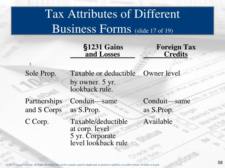 §1231 Gains       Foreign Tax