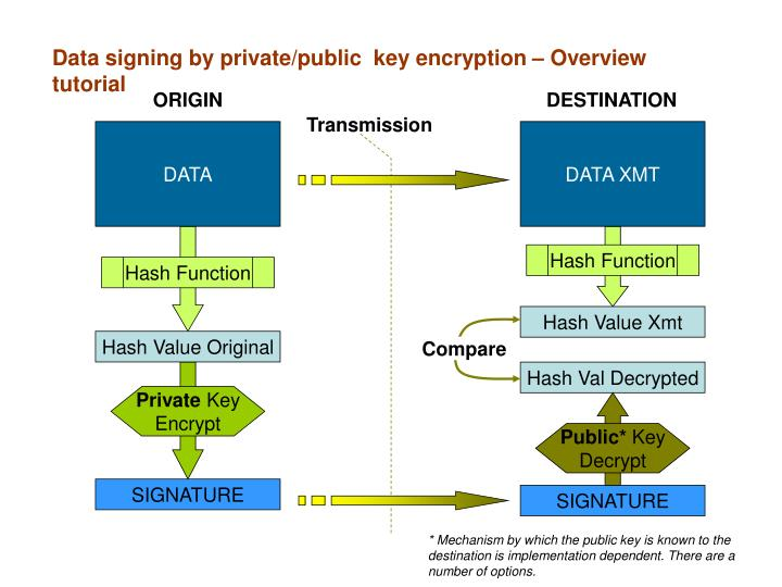 Data signing by private/public  key encryption – Overview tutorial