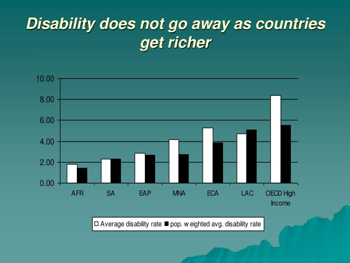 Disability does not go away as countries get richer